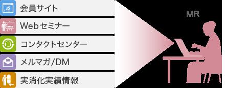MR-Naviは、マルチチャネルで情報収集